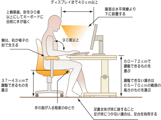 パソコンを使う時の姿勢